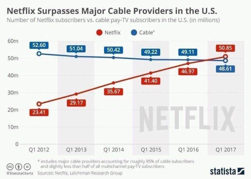 Netflix et la télévision